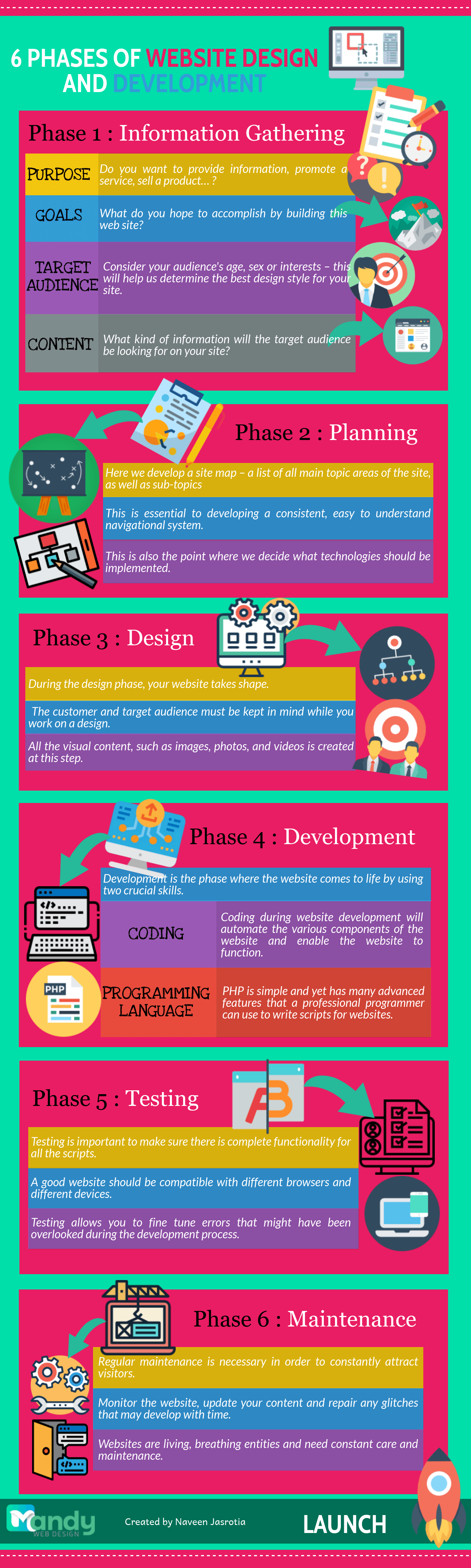 This Pic is infographic of phases of web design and development